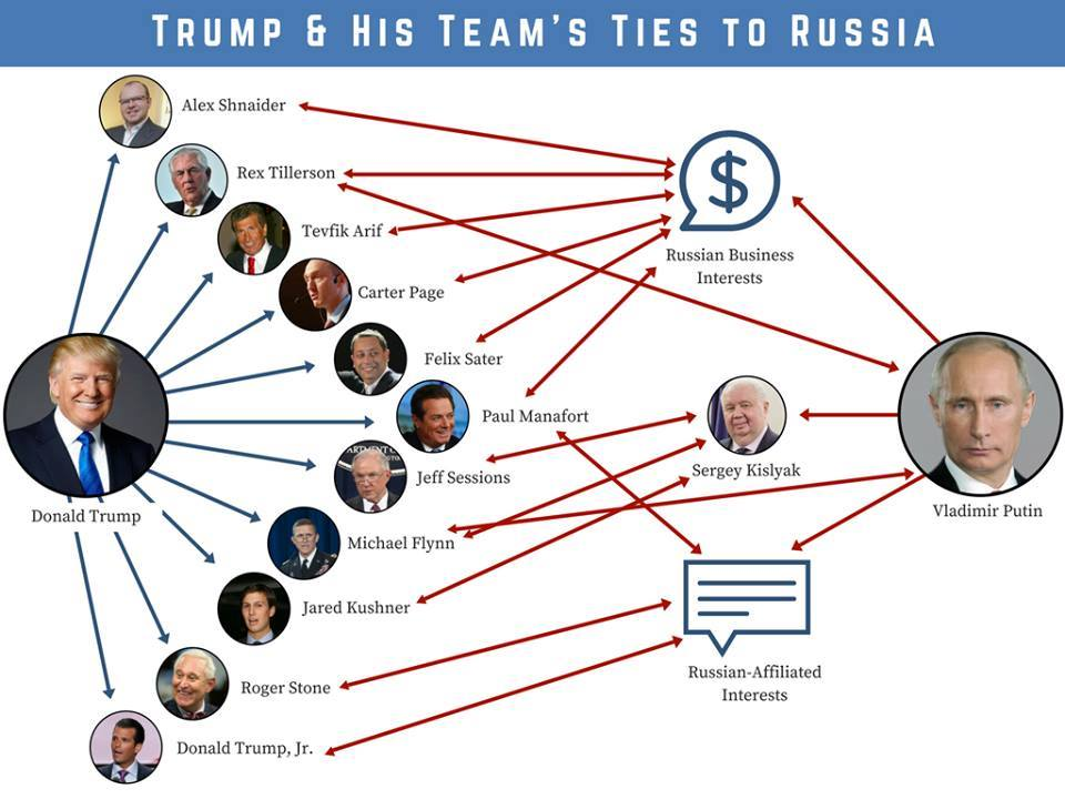 Trumps Russian connection